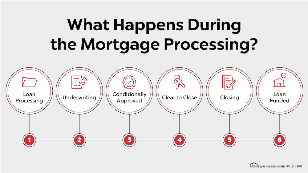 6 Major Steps in Mortgage Loan Processing
