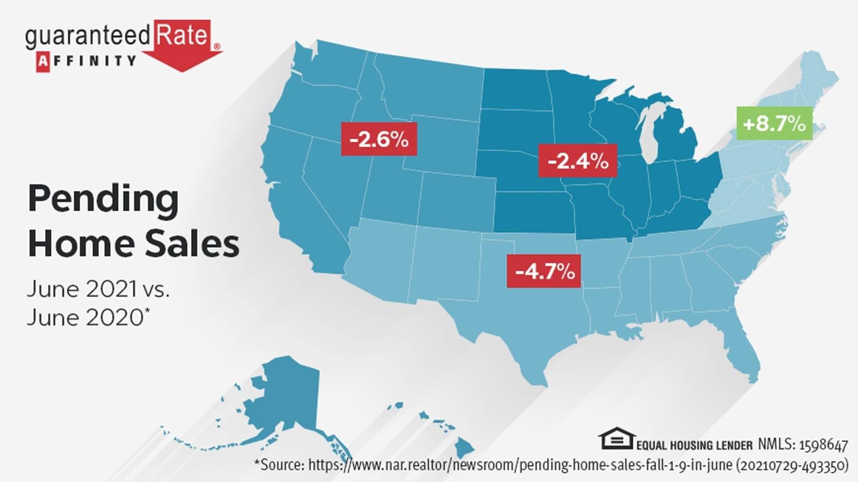 Pending home sales decline slightly in June