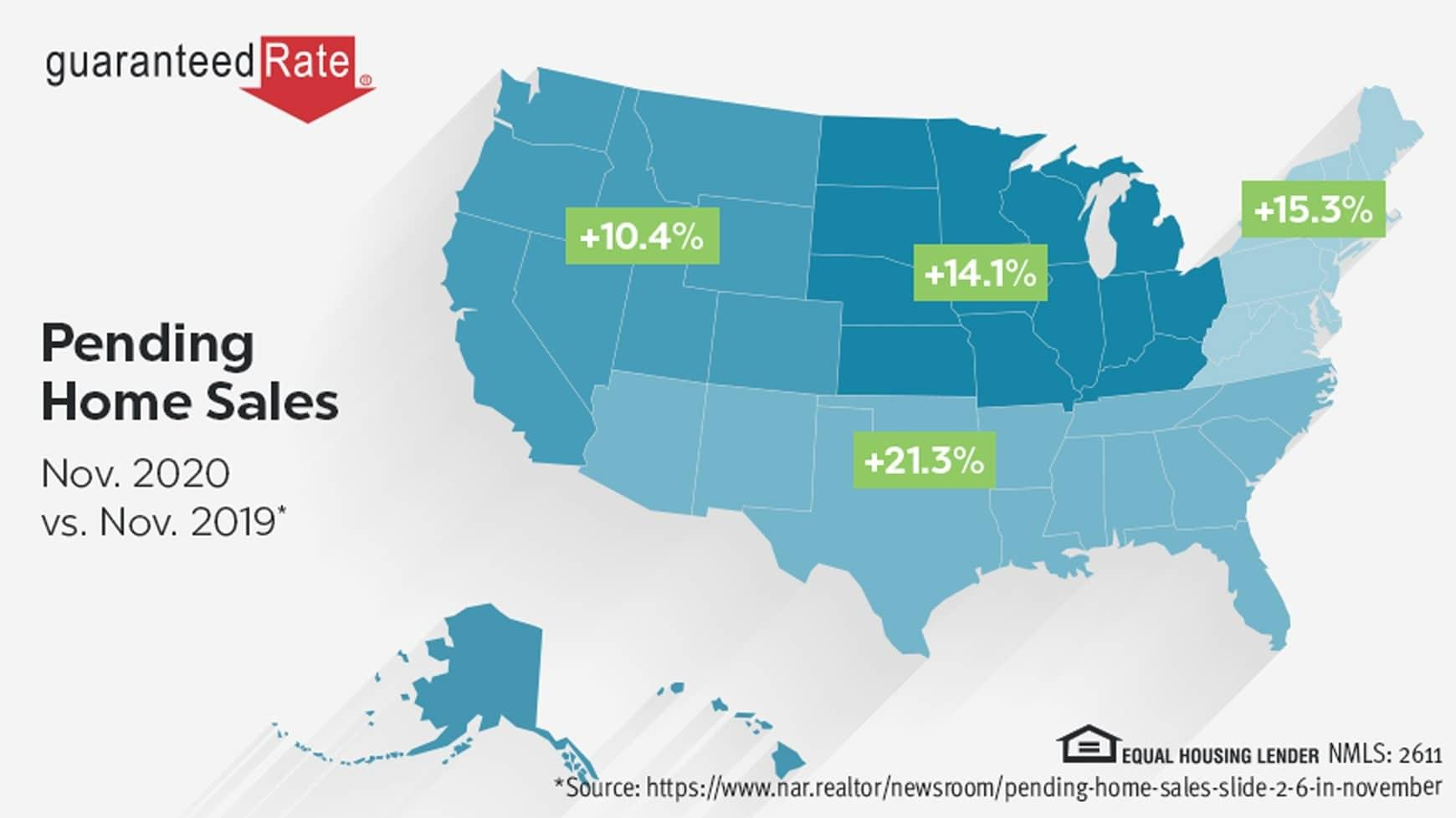 Pending home sales dip, but still at an all-time high for November