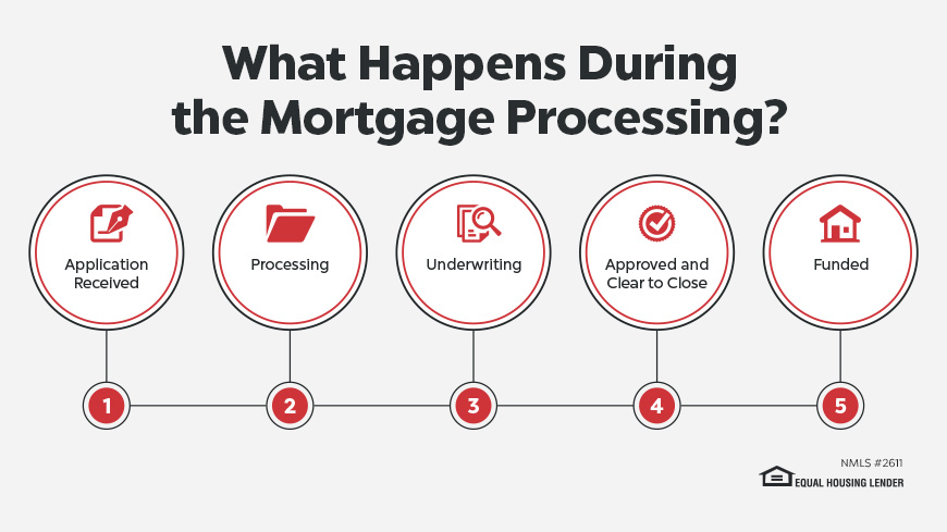 The 6 Major Steps in Mortgage Loan Processing
