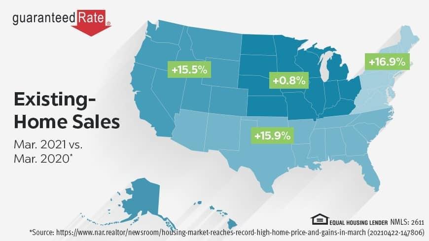 Housing Report: Record-breaking price gains, slight dip in sales