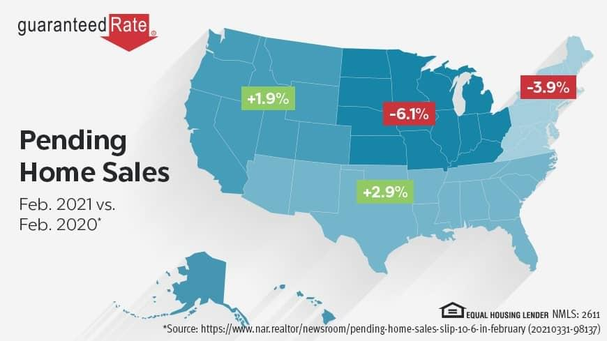 Pending home sales dip due to low inventory